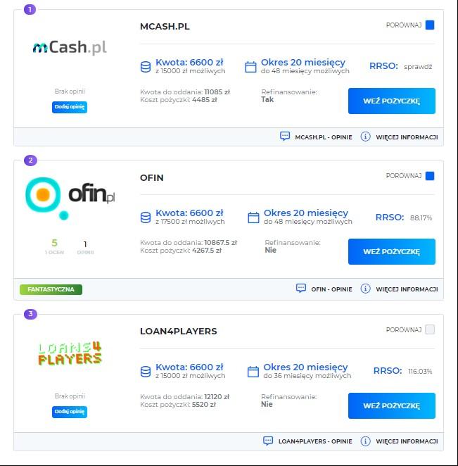 kredyty pozabankowe dla firm